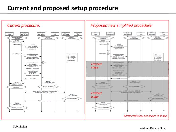 Current and proposed setup procedure