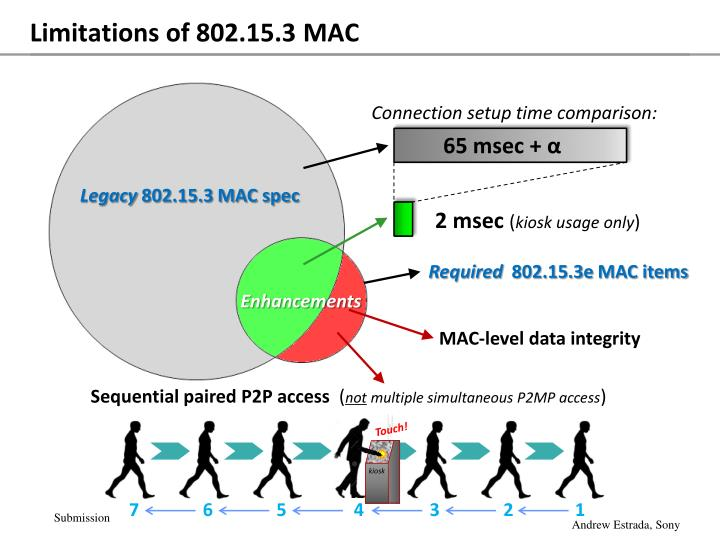 Limitations of 802.15.3 MAC