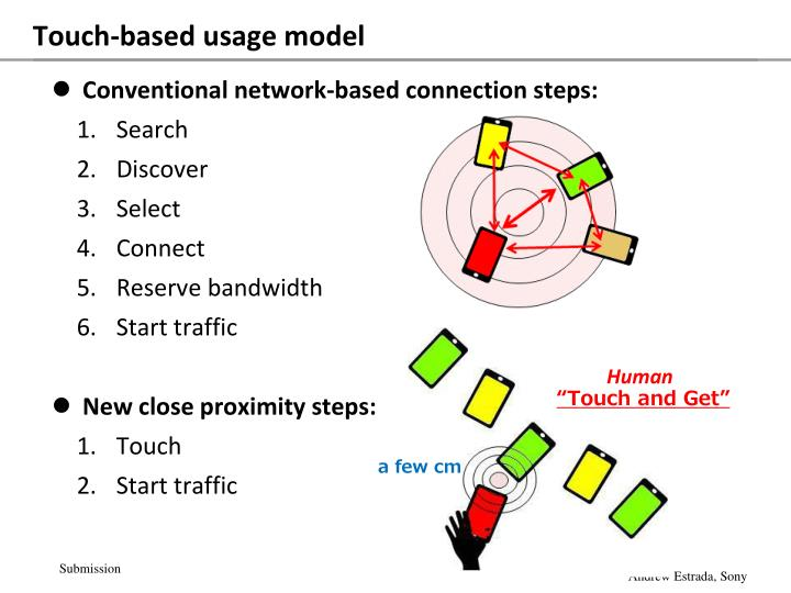 Touch-based usage model