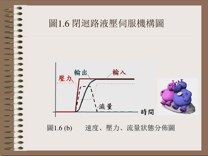 圖1.6 閉迴路液壓伺服機構圖