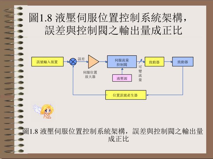 圖1.8 液壓伺服位置控制系統架構,