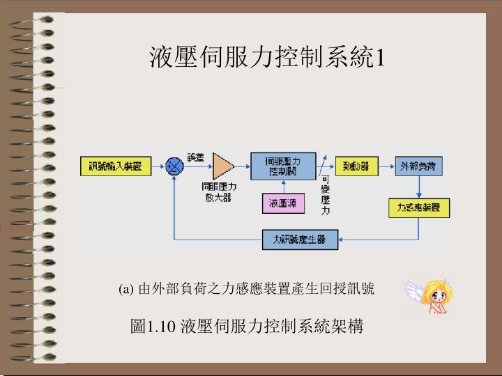 液壓伺服力控制系統1