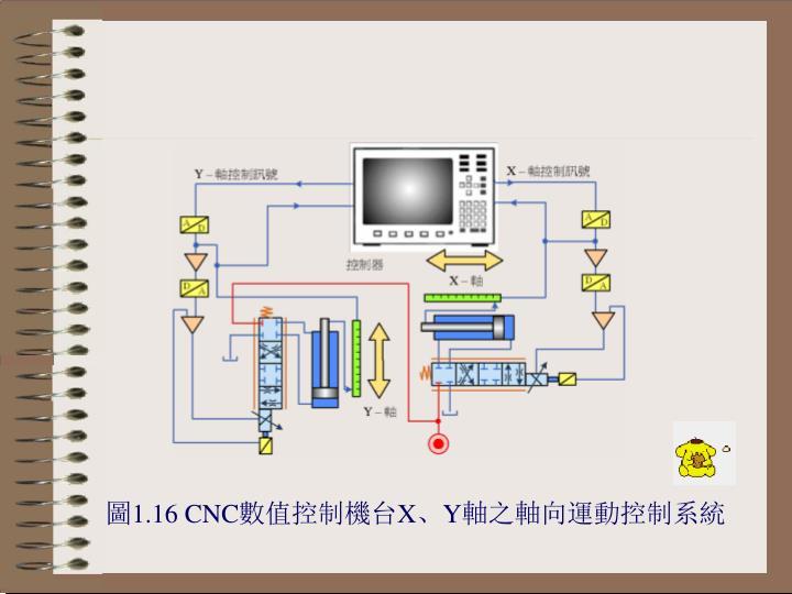 圖1.16 CNC數值控制機台X、Y軸之軸向運動控制系統