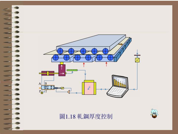 圖1.18 軋鋼厚度控制