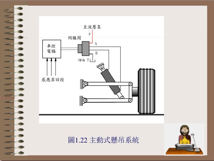 圖1.22 主動式懸吊系統
