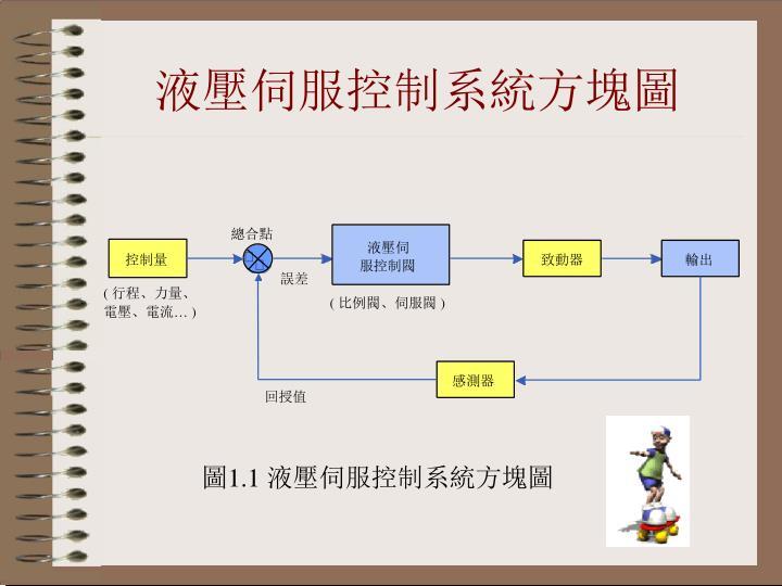 液壓伺服控制系統方塊圖