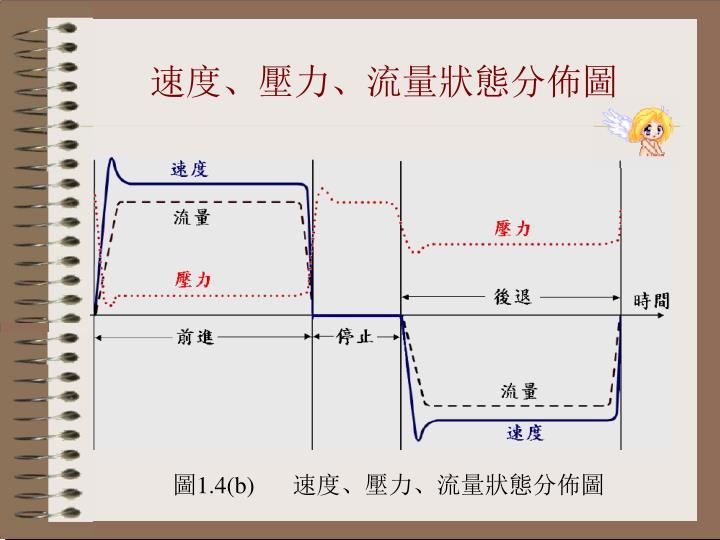 速度、壓力、流量狀態分佈圖