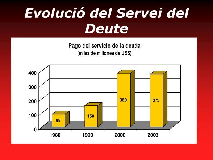 Evolució del Servei del Deute