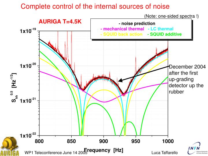 Complete control of the internal sources of noise