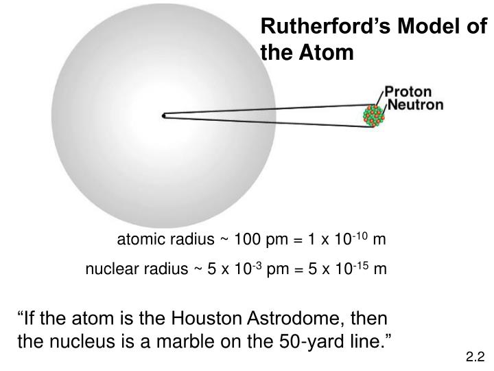 Rutherford's Model of