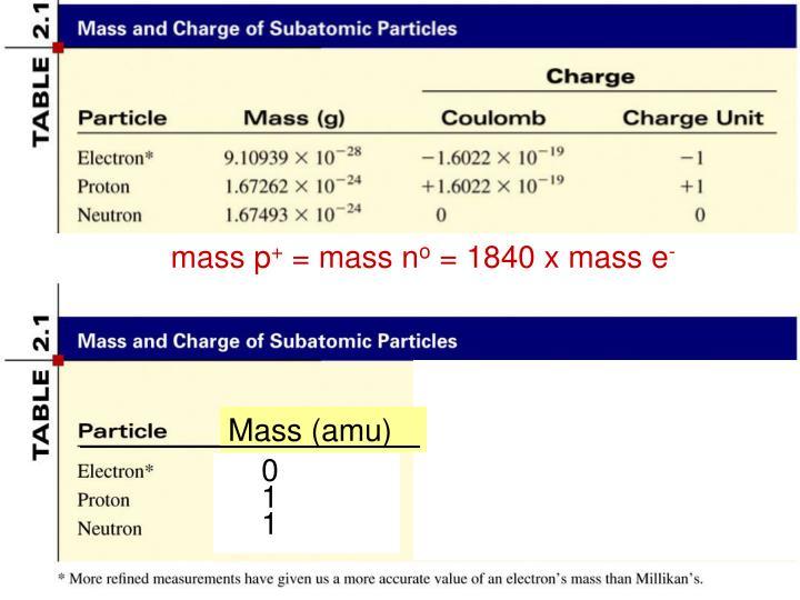 mass p