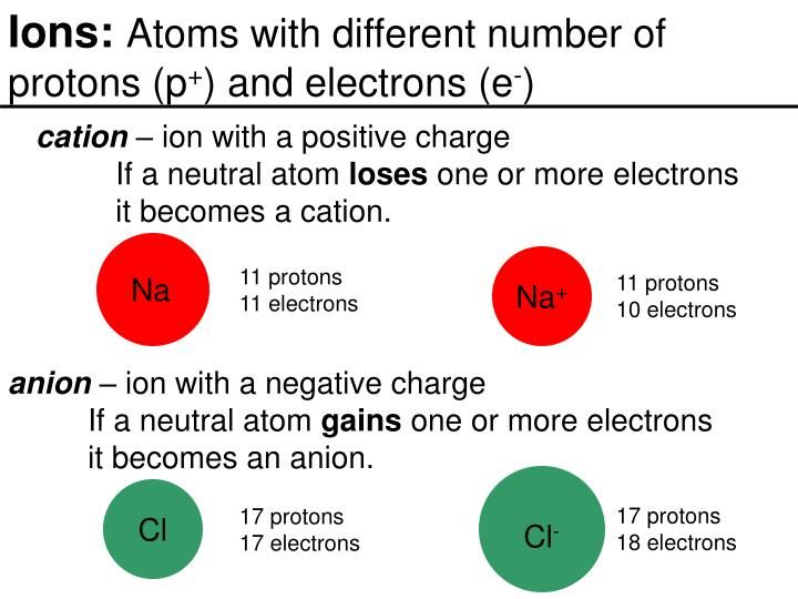 Ions: