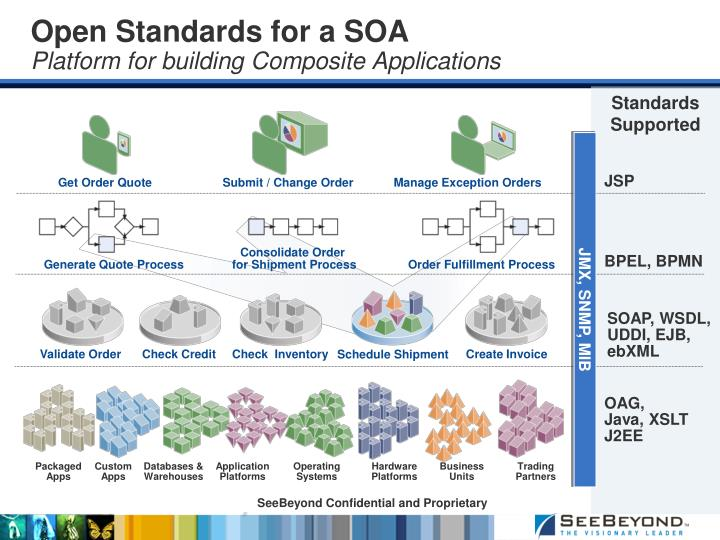 Open Standards for a SOA