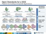 open standards for a soa platform for building composite applications