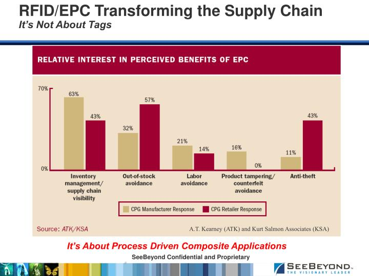 RFID/EPC Transforming the Supply Chain