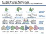 service oriented architecture orchestrating business processes via dynamic component assembly