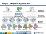 simple composite applications
