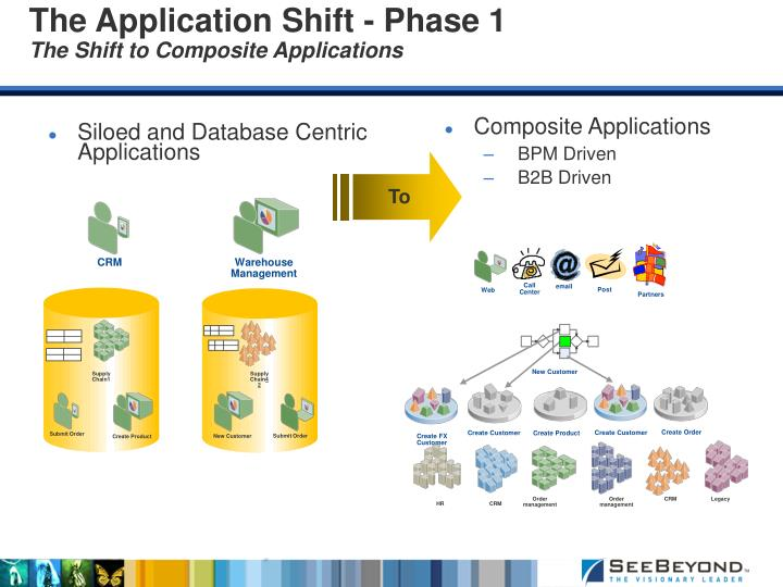 Siloed and Database Centric Applications