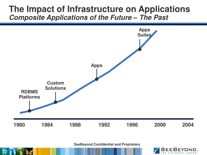 The impact of infrastructure on applications composite applications of the future the past