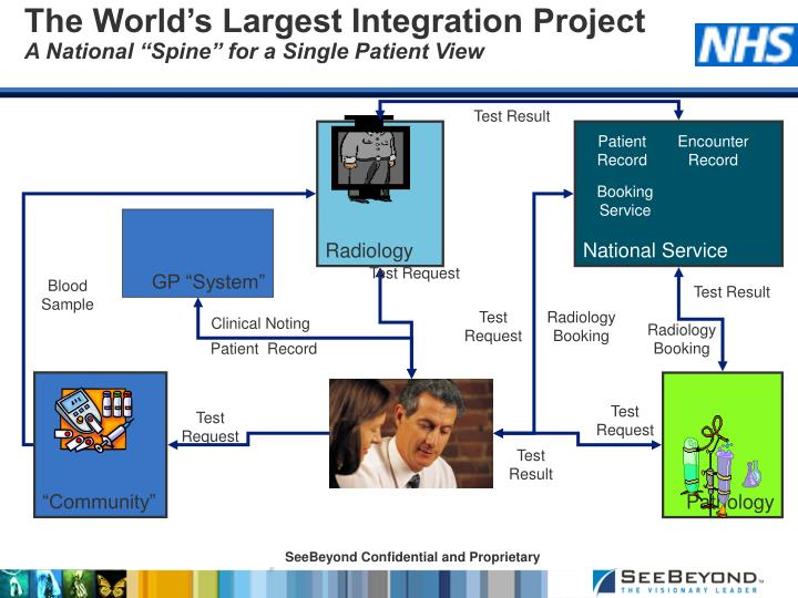 The World's Largest Integration Project