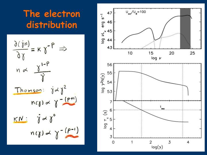The electron distribution