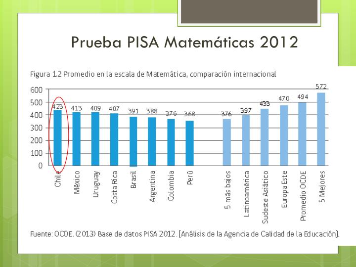 Prueba PISA Matemáticas 2012