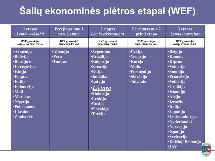 Šalių ekonominės plėtros etapai (WEF)