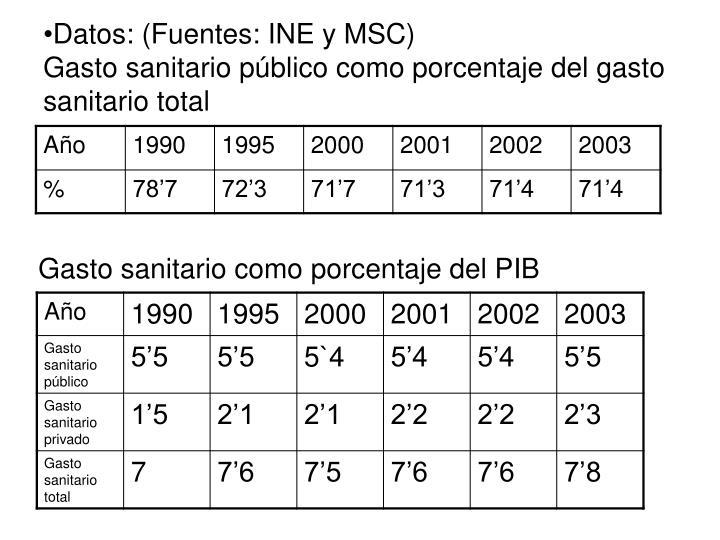 Datos: (Fuentes: INE y MSC)