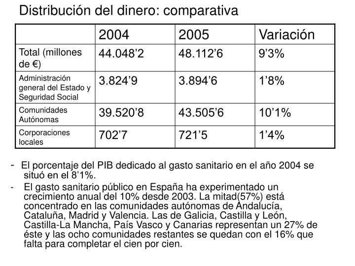 Distribución del dinero: comparativa