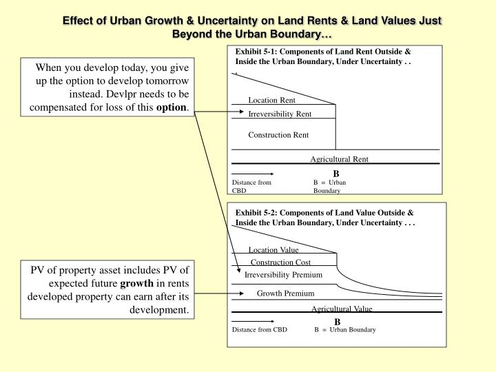 Exhibit 5-1: Components of Land Rent Outside & Inside the Urban Boundary, Under Uncertainty . . .
