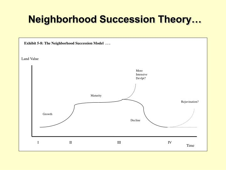 Exhibit 5-8: The Neighborhood Succession Model  . . .