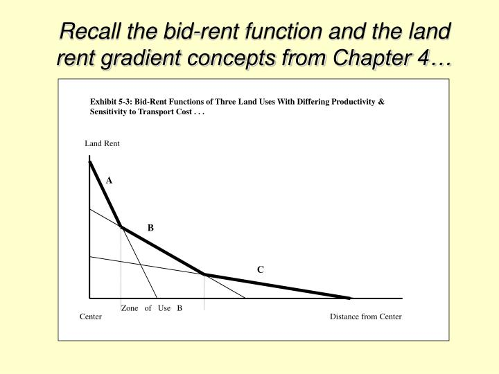 Exhibit 5-3: Bid-Rent Functions of Three Land Uses With Differing Productivity & Sensitivity to Transport Cost . . .