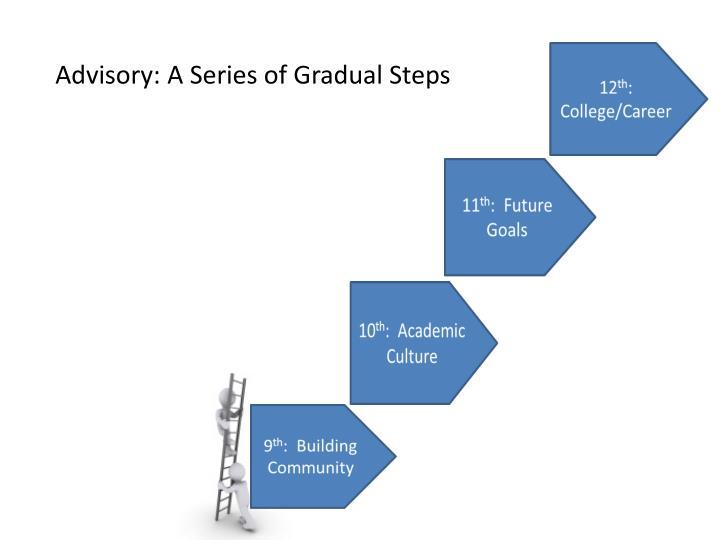 Advisory: A Series of Gradual Steps