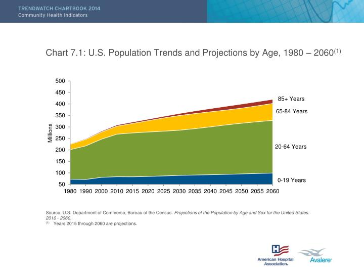 Chart 7.1: U.S. Population Trends and Projections by Age, 1980 – 2060