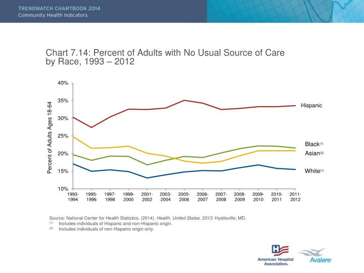Chart 7.14: Percent of Adults with No Usual Source of Care