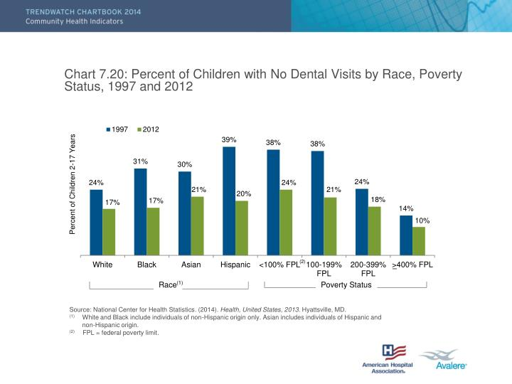 Chart 7.20: Percent of Children with No Dental Visits by Race, Poverty Status, 1997 and 2012