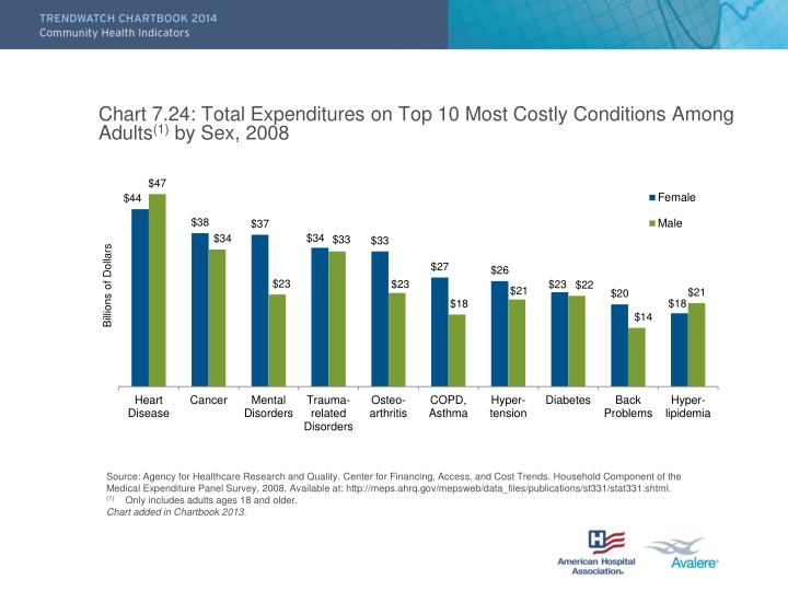 Chart 7.24: Total Expenditures on Top 10 Most Costly Conditions Among Adults
