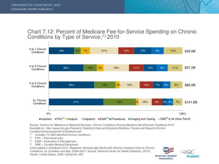 Chart 7.12: Percent of Medicare Fee-for-Service Spending on Chronic Conditions by Type of Service,