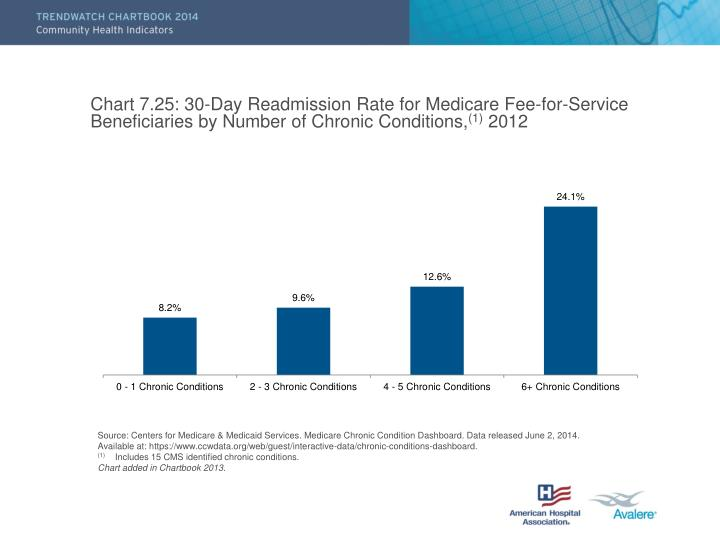 Chart 7.25: 30-Day Readmission Rate for Medicare Fee-for-Service Beneficiaries by Number of Chronic Conditions,