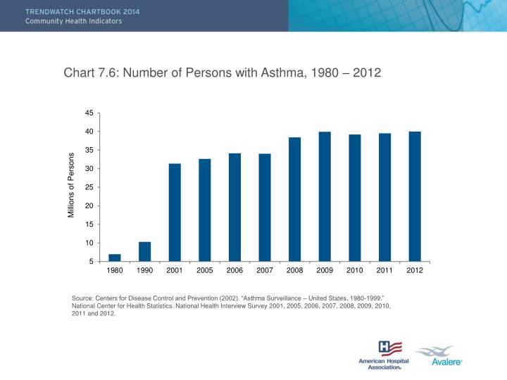 Chart 7.6: Number of Persons with Asthma, 1980 – 2012