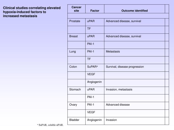 Clinical studies correlating elevated