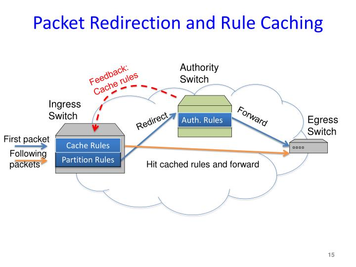 Packet Redirection and Rule Caching
