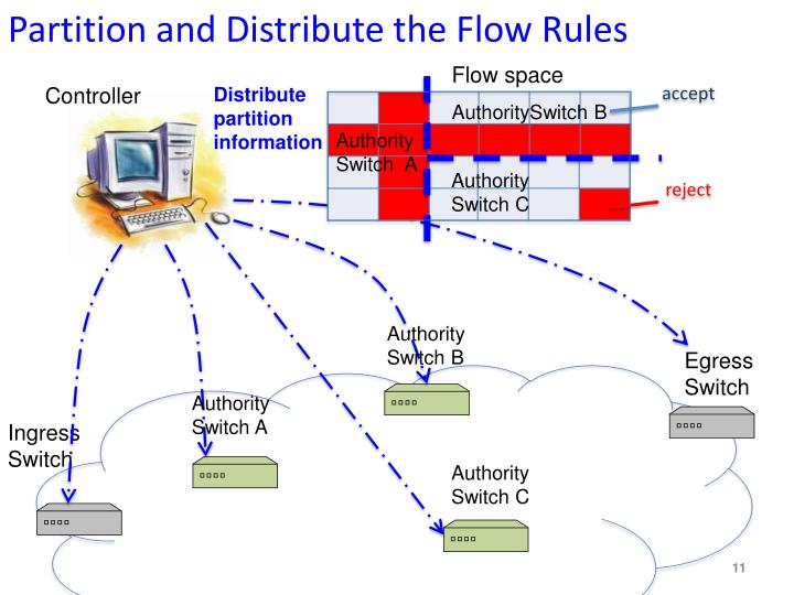 Partition and Distribute the Flow Rules
