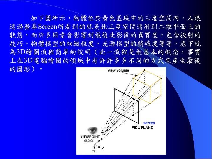 如下圖所示,物體位於黃色區域中的三度空間內,人眼透過螢幕