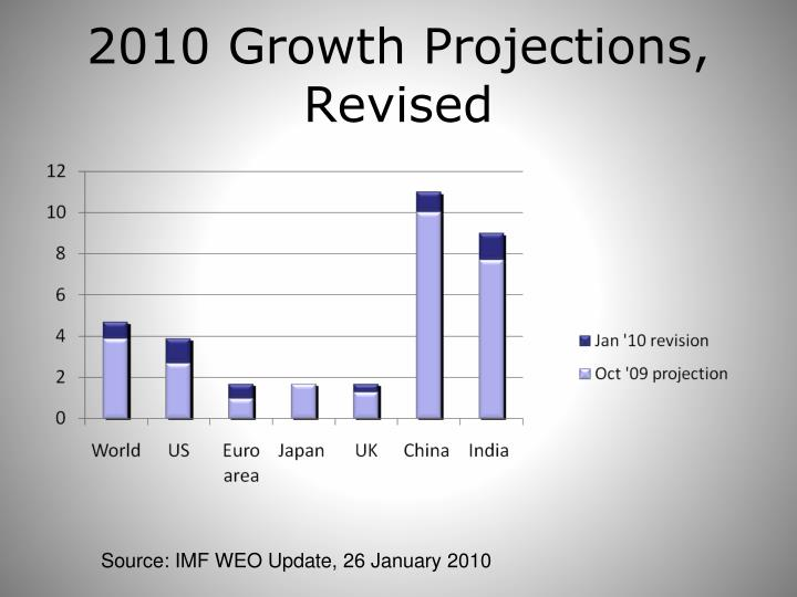 2010 Growth Projections, Revised