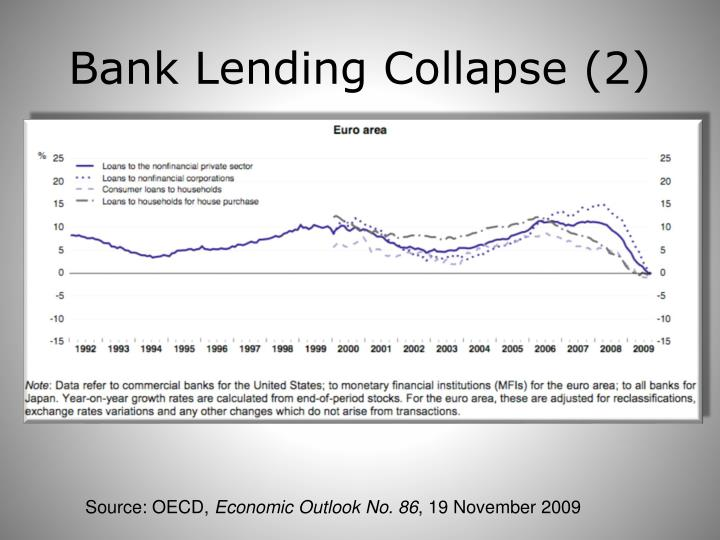 Bank Lending Collapse (2)