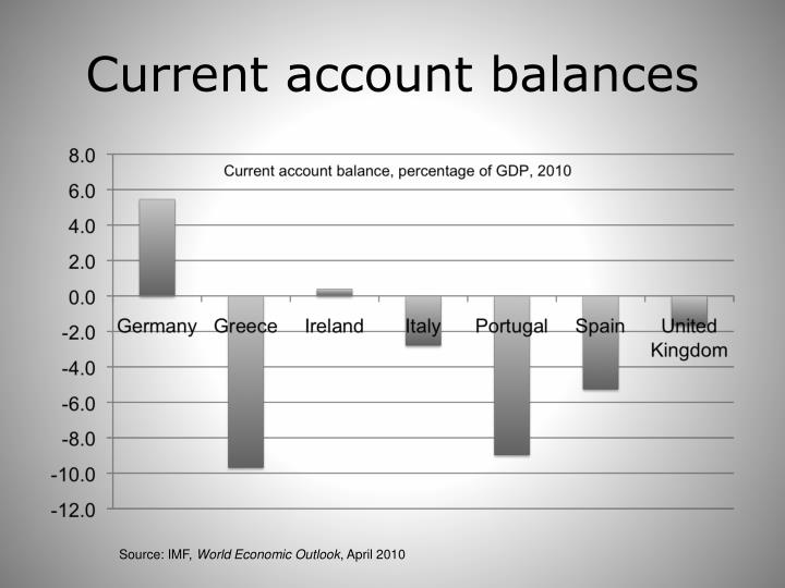 Current account balances