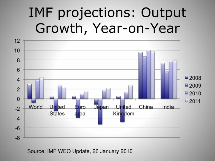 IMF projections: Output Growth, Year-on-Year