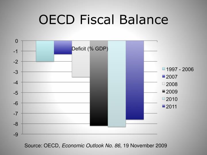 OECD Fiscal Balance