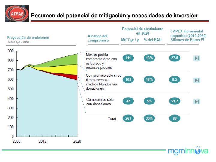 Resumen del potencial de mitigación y necesidades de inversión